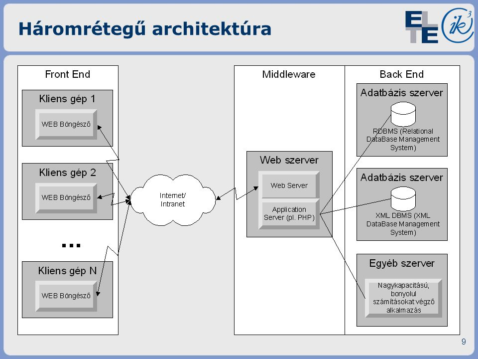 Háromrétegű architektúra 9