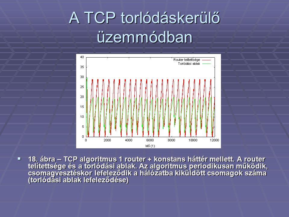 A TCP torlódáskerülő üzemmódban  18. ábra – TCP algoritmus 1 router + konstans háttér mellett.