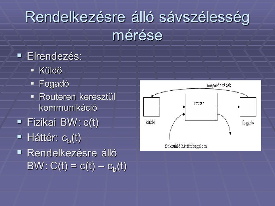 Rendelkezésre álló sávszélesség mérése  Elrendezés:  Küldő  Fogadó  Routeren keresztül kommunikáció  Fizikai BW: c(t)  Háttér: c b (t)  Rendelkezésre álló BW: C(t) = c(t) – c b (t)