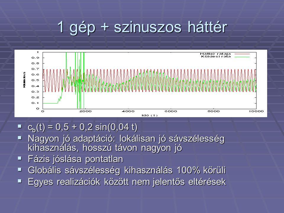 1 gép + szinuszos háttér  c b (t) = 0,5 + 0,2 sin(0,04 t)  Nagyon jó adaptáció: lokálisan jó sávszélesség kihasználás, hosszú távon nagyon jó  Fázis jóslása pontatlan  Globális sávszélesség kihasználás 100% körüli  Egyes realizációk között nem jelentős eltérések