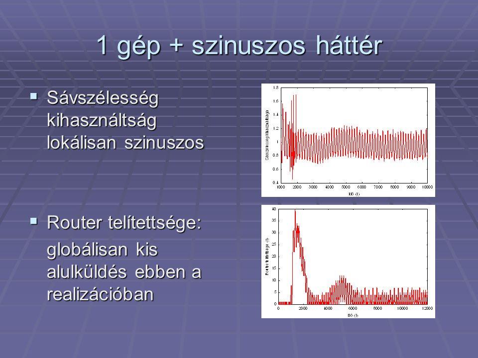 1 gép + szinuszos háttér  Sávszélesség kihasználtság lokálisan szinuszos  Router telítettsége: globálisan kis alulküldés ebben a realizációban