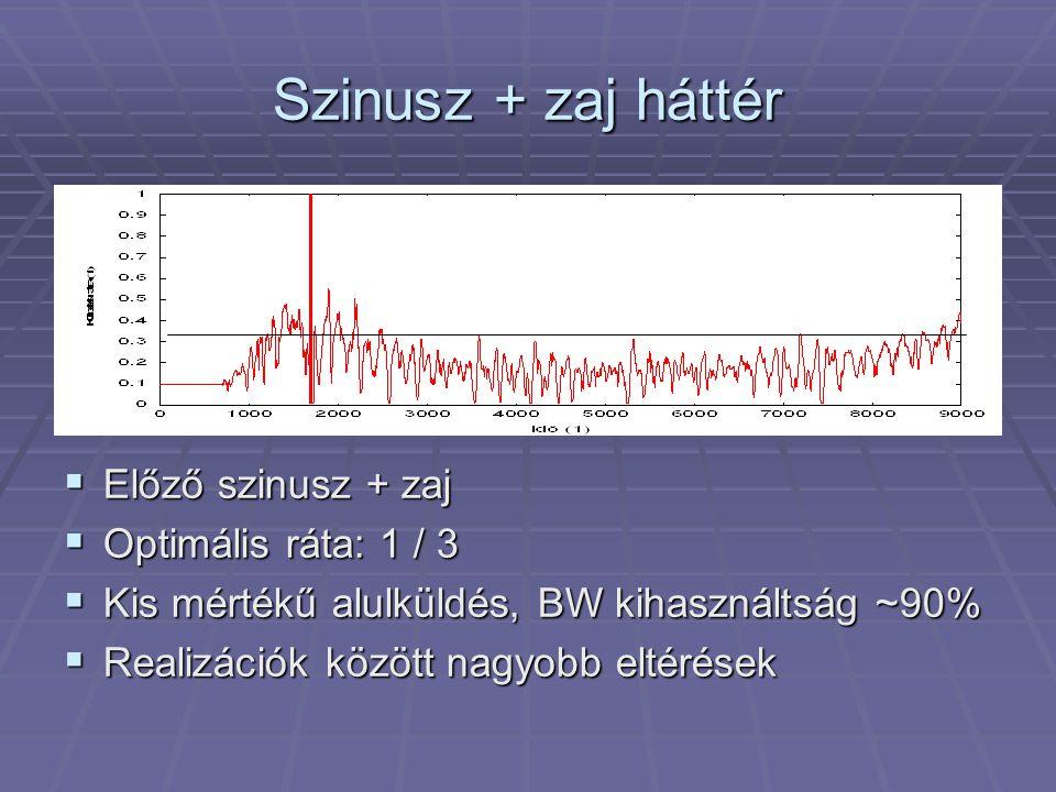 Szinusz + zaj háttér  Előző szinusz + zaj  Optimális ráta: 1 / 3  Kis mértékű alulküldés, BW kihasználtság ~90%  Realizációk között nagyobb eltérések