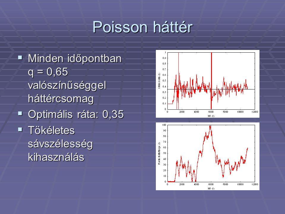 Poisson háttér  Minden időpontban q = 0,65 valószínűséggel háttércsomag  Optimális ráta: 0,35  Tökéletes sávszélesség kihasználás