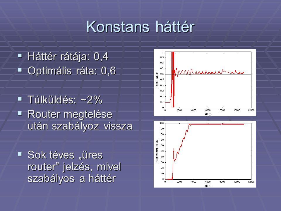 """Konstans háttér  Háttér rátája: 0,4  Optimális ráta: 0,6  Túlküldés: ~2%  Router megtelése után szabályoz vissza  Sok téves """"üres router jelzés, mivel szabályos a háttér"""