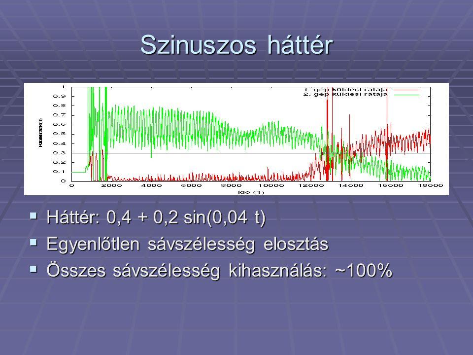 Szinuszos háttér  Háttér: 0,4 + 0,2 sin(0,04 t)  Egyenlőtlen sávszélesség elosztás  Összes sávszélesség kihasználás: ~100%