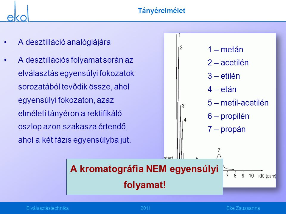 Elválasztástechnika2011Eke Zsuzsanna Tányérelmélet A desztilláció analógiájára A desztillációs folyamat során az elválasztás egyensúlyi fokozatok soro
