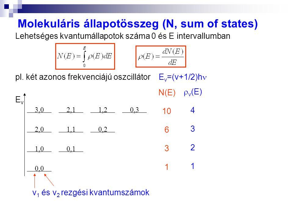 Molekuláris állapotösszeg (N, sum of states) EvEv 0,0 1,00,1 2,01,10,2 3,02,11,20,3 N(E) 10 6 3 1 v 1 és v 2 rezgési kvantumszámok Lehetséges kvantumá