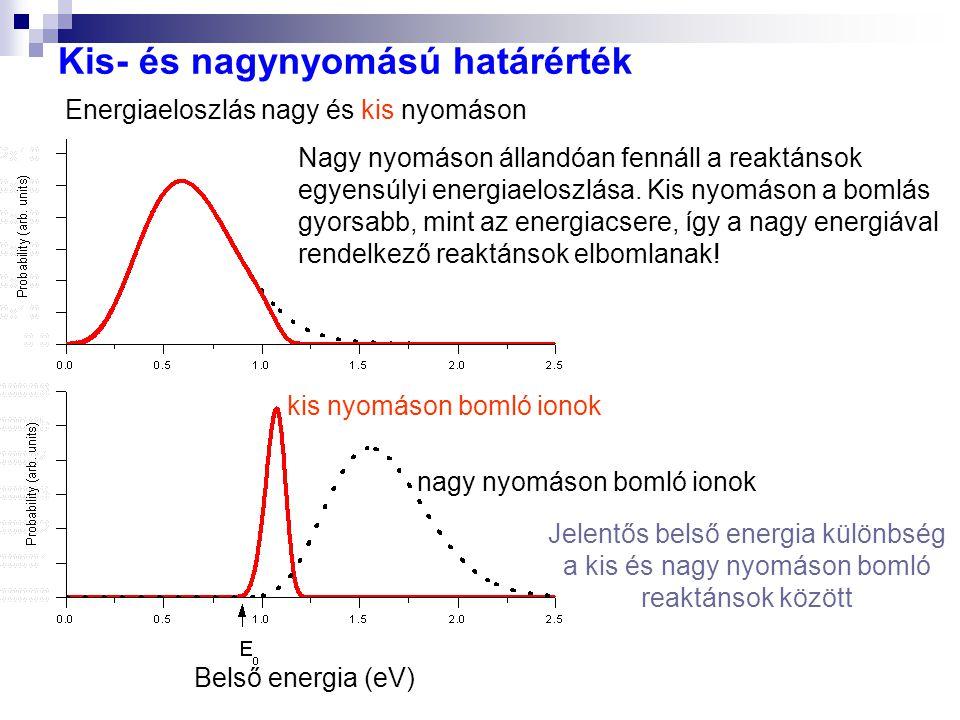 Kis- és nagynyomású határérték Belső energia (eV) Nagy nyomáson állandóan fennáll a reaktánsok egyensúlyi energiaeloszlása. Kis nyomáson a bomlás gyor