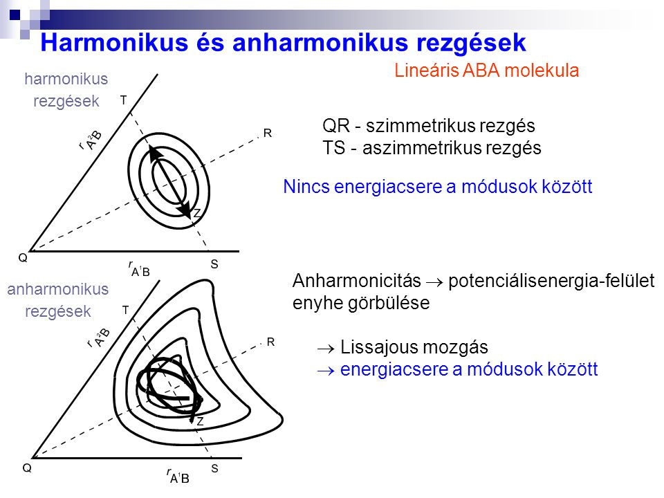 Harmonikus és anharmonikus rezgések harmonikus rezgések anharmonikus rezgések Lineáris ABA molekula QR - szimmetrikus rezgés TS - aszimmetrikus rezgés Anharmonicitás  potenciálisenergia-felület enyhe görbülése  Lissajous mozgás  energiacsere a módusok között Nincs energiacsere a módusok között