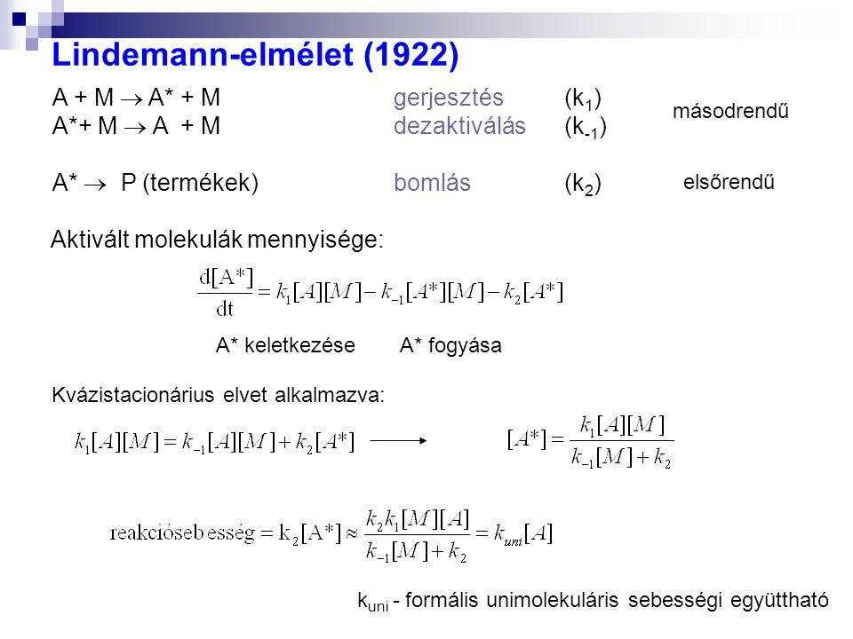 Lindemann-elmélet (1922) A + M  A* + Mgerjesztés (k 1 ) A*+ M  A + Mdezaktiválás(k -1 ) A*  P (termékek)bomlás(k 2 ) Aktivált molekulák mennyisége: A* keletkezéseA* fogyása Kvázistacionárius elvet alkalmazva: k uni - formális unimolekuláris sebességi együttható másodrendű elsőrendű