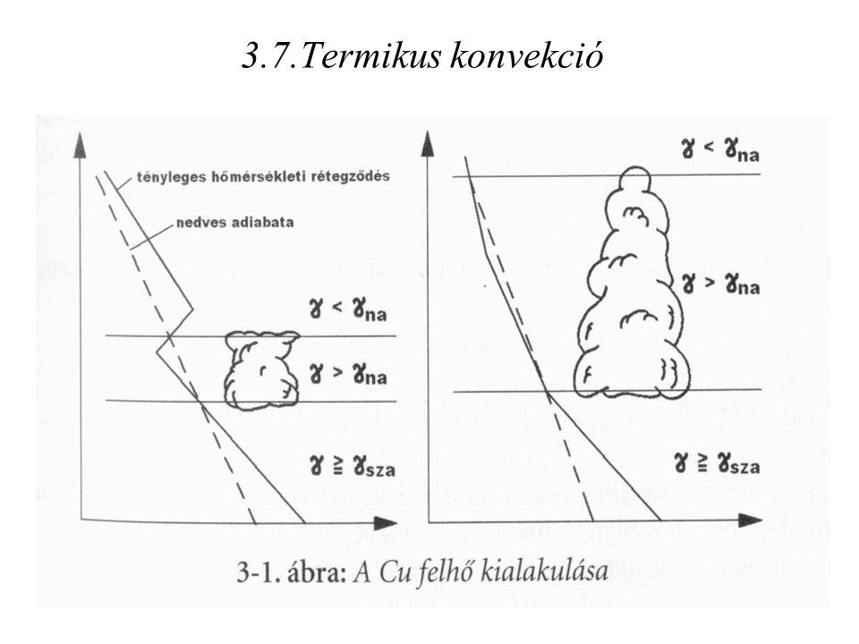 3.7.Termikus konvekció