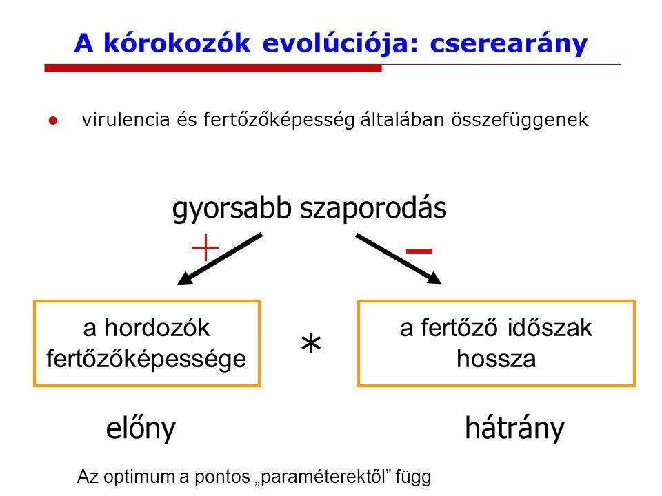 A kórokozók evolúciója: cserearány virulencia és fertőzőképesség általában összefüggenek a hordozók fertőzőképessége a fertőző időszak hossza * gyorsa
