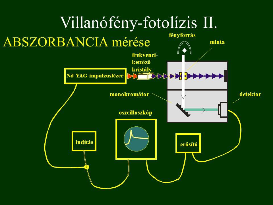 Villanófény-fotolízis II. ABSZORBANCIA mérése fényforrás indítás oszcilloszkóp erősítő monokromátor Nd-YAG impulzuslézer frekvenci- kettőző kristály m