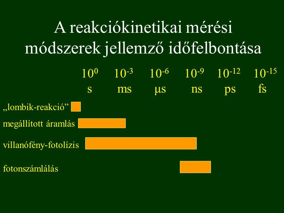 """A reakciókinetikai mérési módszerek jellemző időfelbontása 10 0 10 -3 10 -6 10 -9 10 -12 10 -15 s ms μs ns ps fs """"lombik-reakció"""" megállított áramlás"""