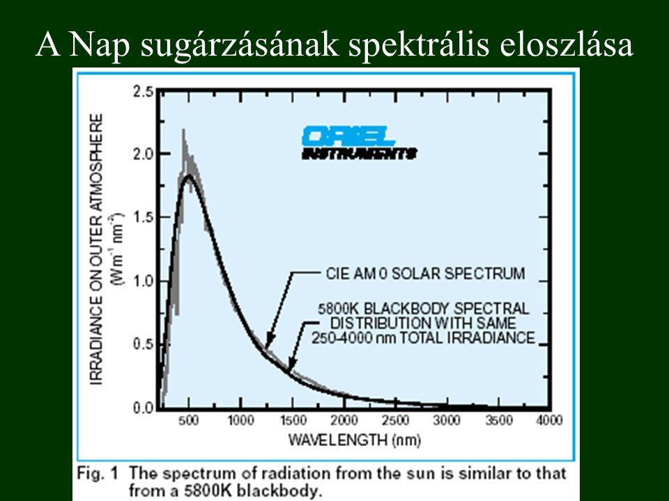 A Nap sugárzásának spektrális eloszlása