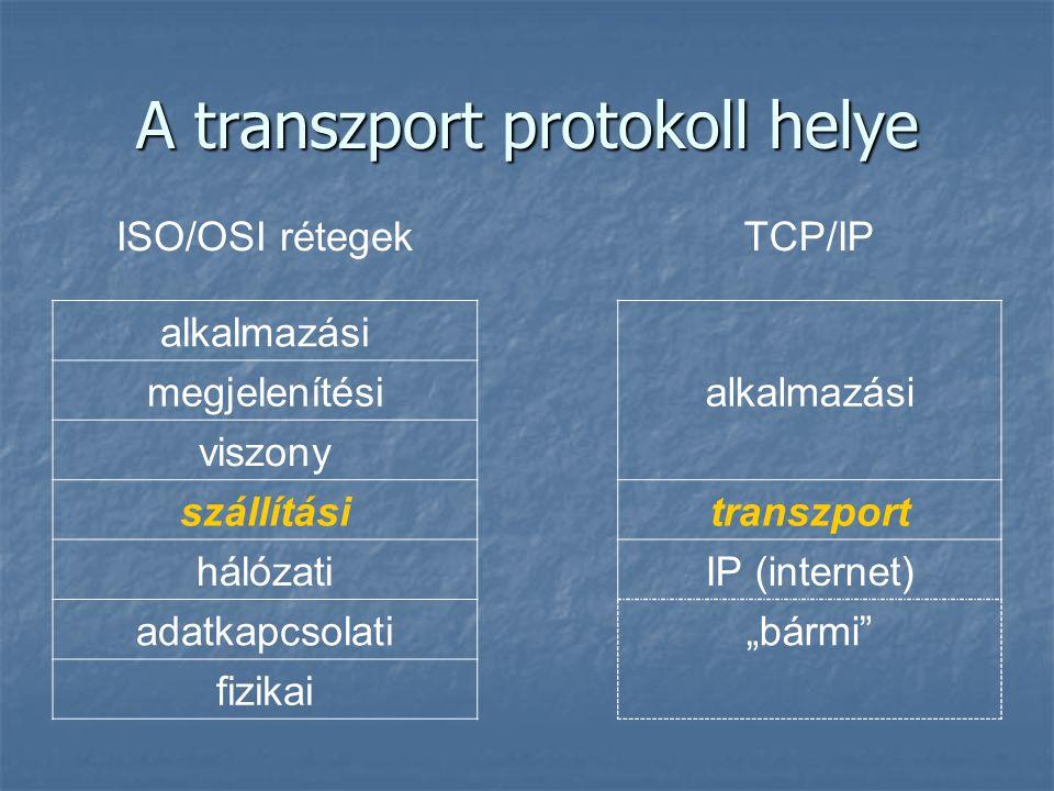 A transzport protokoll helye ISO/OSI rétegekTCP/IP alkalmazási megjelenítésialkalmazási viszony szállításitranszport hálózatiIP (internet) adatkapcsol
