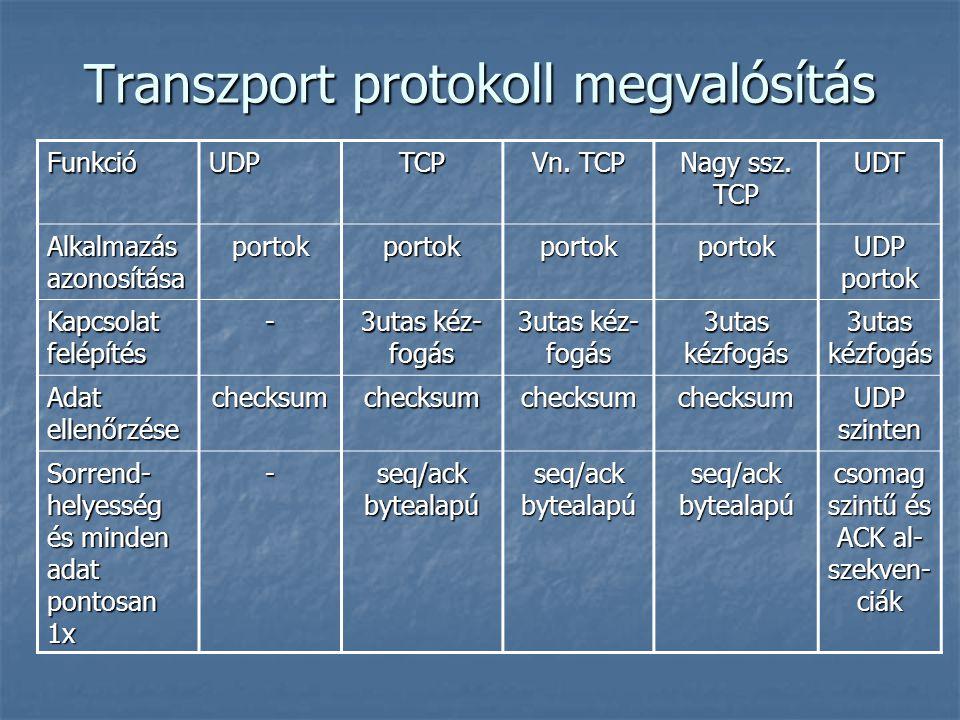 Transzport protokoll megvalósítás FunkcióUDPTCP Vn. TCP Nagy ssz. TCP UDT Alkalmazás azonosítása portokportokportokportok UDP portok Kapcsolat felépít