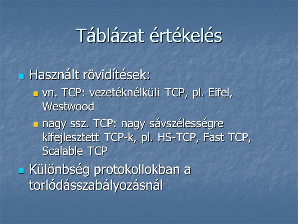 Táblázat értékelés Használt rövidítések: Használt rövidítések: vn. TCP: vezetéknélküli TCP, pl. Eifel, Westwood vn. TCP: vezetéknélküli TCP, pl. Eifel