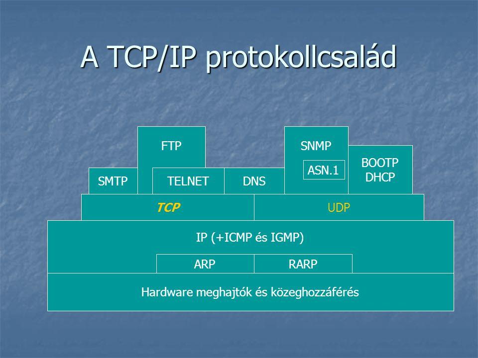 A TCP/IP protokollcsalád Hardware meghajtók és közeghozzáférés IP (+ICMP és IGMP) ARPRARP TCPUDP DNS FTP TELNETSMTP SNMP ASN.1 BOOTP DHCP