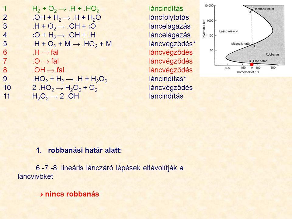 1H 2 + O 2 .H +.HO 2 láncindítás 2.OH + H 2 .H + H 2 Oláncfolytatás 3.H + O 2 .OH +  O láncelágazás 4  O + H 2 .OH +.H láncelágazás 5.H + O 2 + M .HO 2 + M láncvégződés* 6.H  fal láncvégződés 7:O  fal láncvégződés 8.OH  fal láncvégződés 9.HO 2 + H 2 .H + H 2 O 2 láncindítás* 102.HO 2  H 2 O 2 + O 2 láncvégződés 11H 2 O 2  2.OH láncindítás 1.