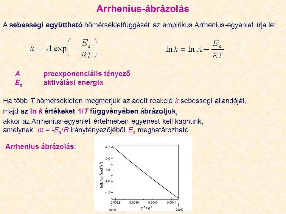 Arrhenius-ábrázolás A sebességi együttható hőmérsékletfüggését az empirikus Arrhenius ‑ egyenlet írja le: A preexponenciális tényező E a aktiválási energia Arrhenius ábrázolás: Ha több T hőmérsékleten megmérjük az adott reakció k sebességi állandóját, majd az ln k értékeket 1/T függvényében ábrázoljuk, akkor az Arrhenius ‑ egyenlet értelmében egyenest kell kapnunk, amelynek m = -E a /R iránytényezőjéből E a meghatározható.