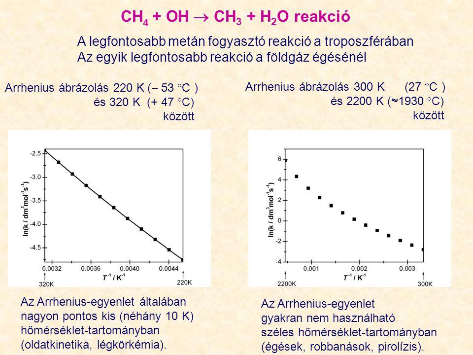 Arrhenius ábrázolás 220 K (  53  C ) és 320 K (+ 47  C) között Arrhenius ábrázolás 300 K (27  C ) és 2200 K (  1930  C) között CH 4 + OH  CH 3 + H 2 O reakció A legfontosabb metán fogyasztó reakció a troposzférában Az egyik legfontosabb reakció a földgáz égésénél Az Arrhenius-egyenlet általában nagyon pontos kis (néhány 10 K) hőmérséklet-tartományban (oldatkinetika, légkörkémia).