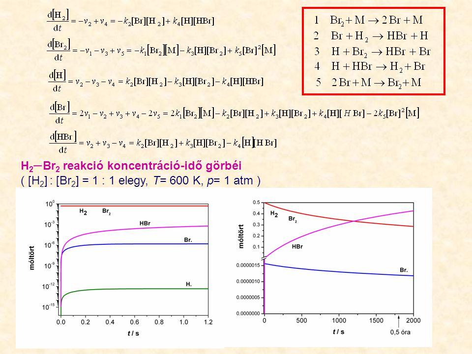 H 2  Br 2 reakció koncentráció-idő görbéi ( [H 2 ] : [Br 2 ] = 1 : 1 elegy, T= 600 K, p= 1 atm )