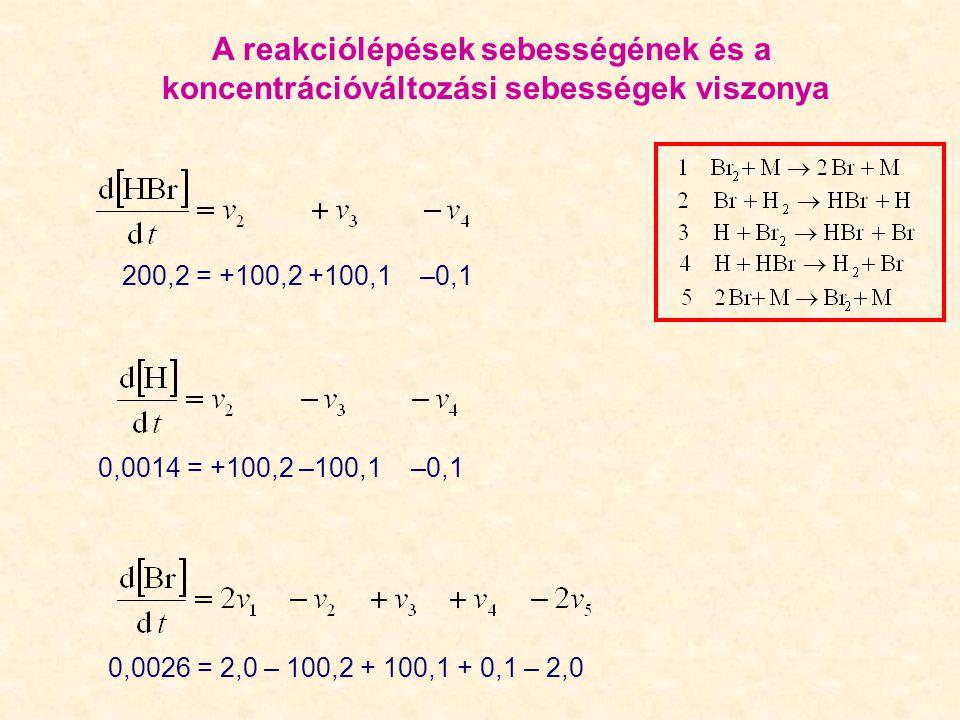 0,0014 = +100,2 –100,1 –0,1 0,0026 = 2,0 – 100,2 + 100,1 + 0,1 – 2,0 200,2 = +100,2 +100,1 –0,1 A reakciólépések sebességének és a koncentrációváltozási sebességek viszonya