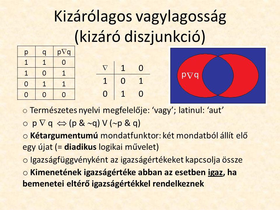 Kizárólagos vagylagosság (kizáró diszjunkció) pq pqpq 110 101 011 000  10 101 010 o Természetes nyelvi megfelelője: 'vagy'; latinul: 'aut' o p  q  (p &  q) V (  p & q) o Kétargumentumú mondatfunktor: két mondatból állít elő egy újat (= diadikus logikai művelet) o Igazságfüggvényként az igazságértékeket kapcsolja össze o Kimenetének igazságértéke abban az esetben igaz, ha bemenetei eltérő igazságértékkel rendelkeznek