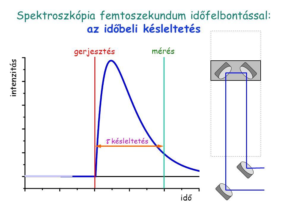 Késleltetés 2 idő intenzitás gerjesztés  késleltetés mérés Spektroszkópia femtoszekundum időfelbontással: az időbeli késleltetés