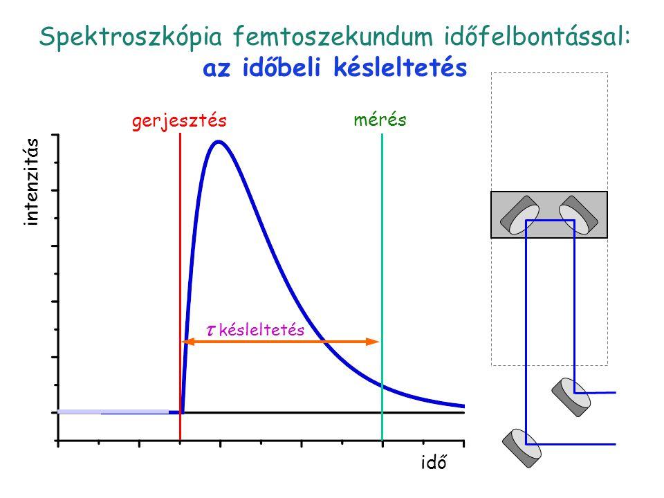 Késleltetés 3 idő intenzitás gerjesztés  késleltetés mérés Spektroszkópia femtoszekundum időfelbontással: az időbeli késleltetés