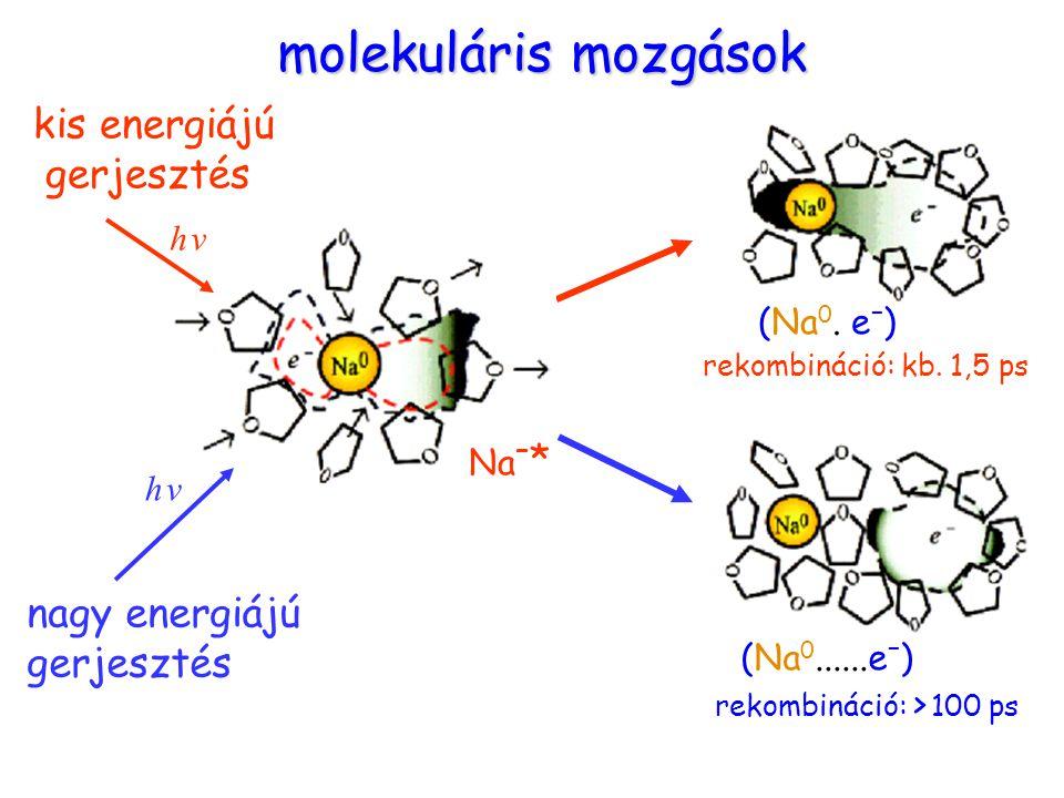 kis energiájú gerjesztés nagy energiájú gerjesztés Molekuláris mozgások (Na 0.