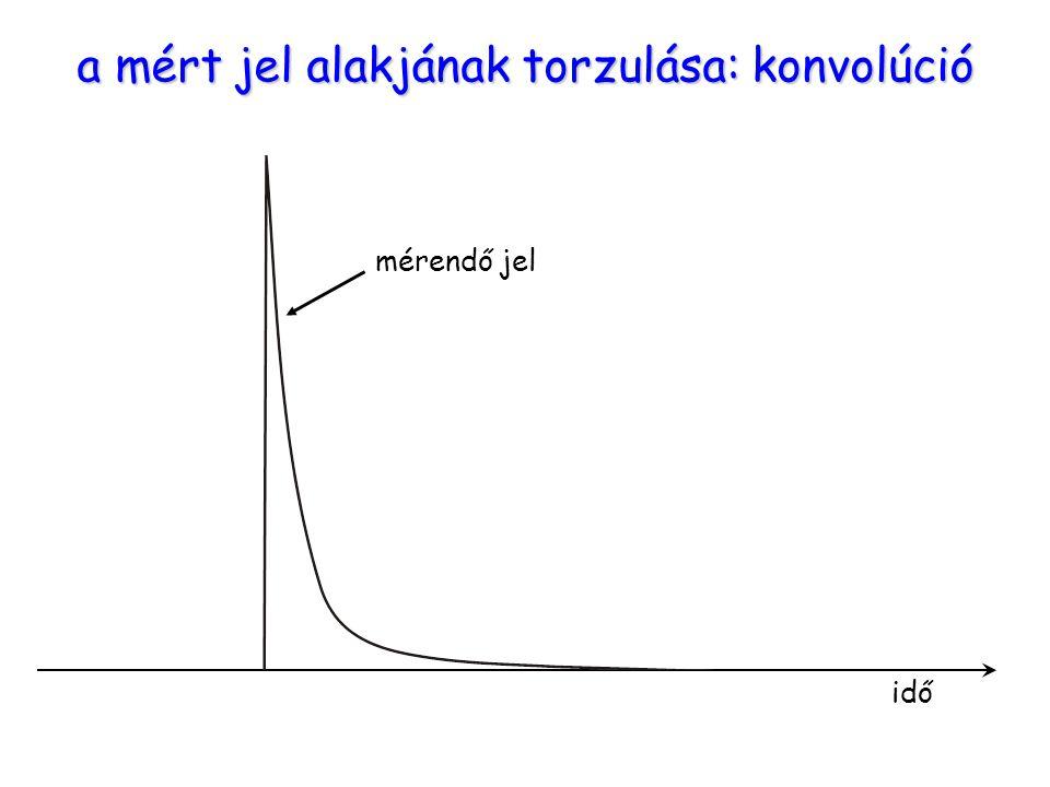 Torzítás a kinetikában mérendő jel a mért jel alakjának torzulása: konvolúció idő