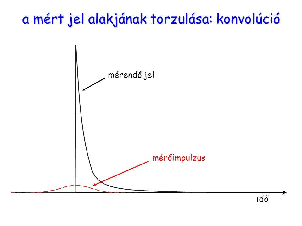 mérendő jel idő mérőimpulzus a mért jel alakjának torzulása: konvolúció
