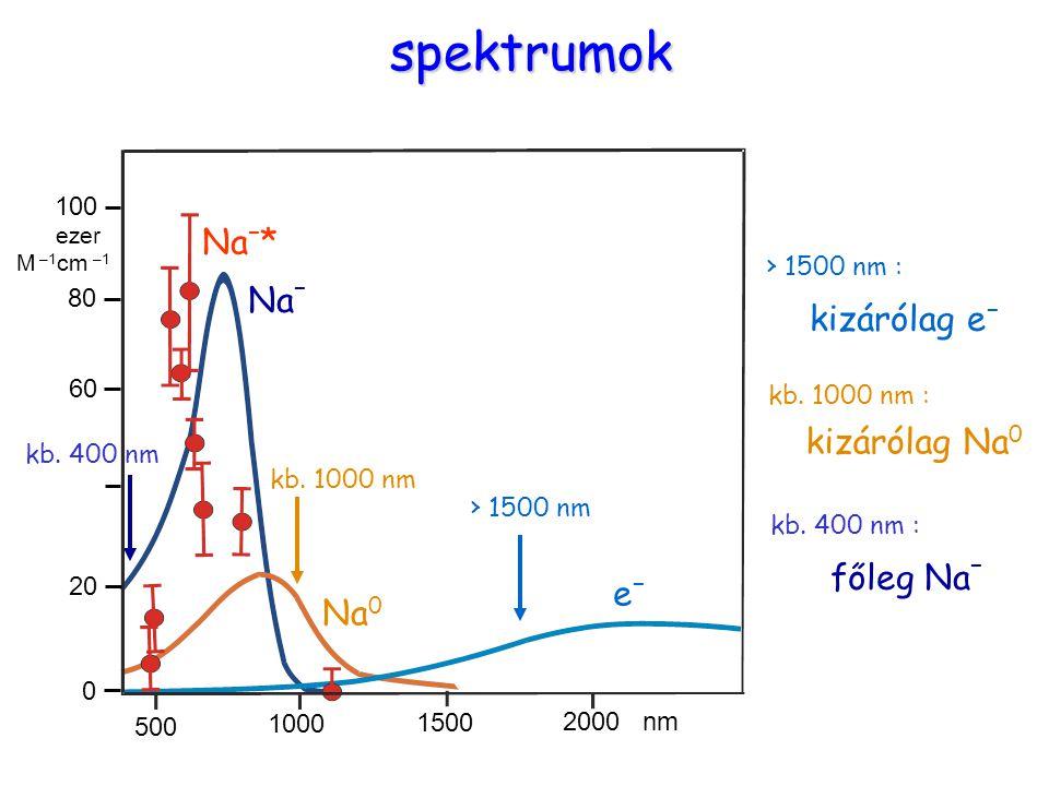 Spektrumokspektrumok Na – Na 0 kizárólag e – Na – * 500 1000 1500 2000 nm kb.