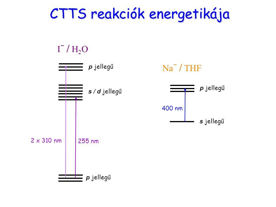 Energiaszintek p jellegű s / d jellegű p jellegű 255 nm 2 x 310 nm I – / H 2 O CTTS reakciók energetikája p jellegű s jellegű 400 nm Na – / THF