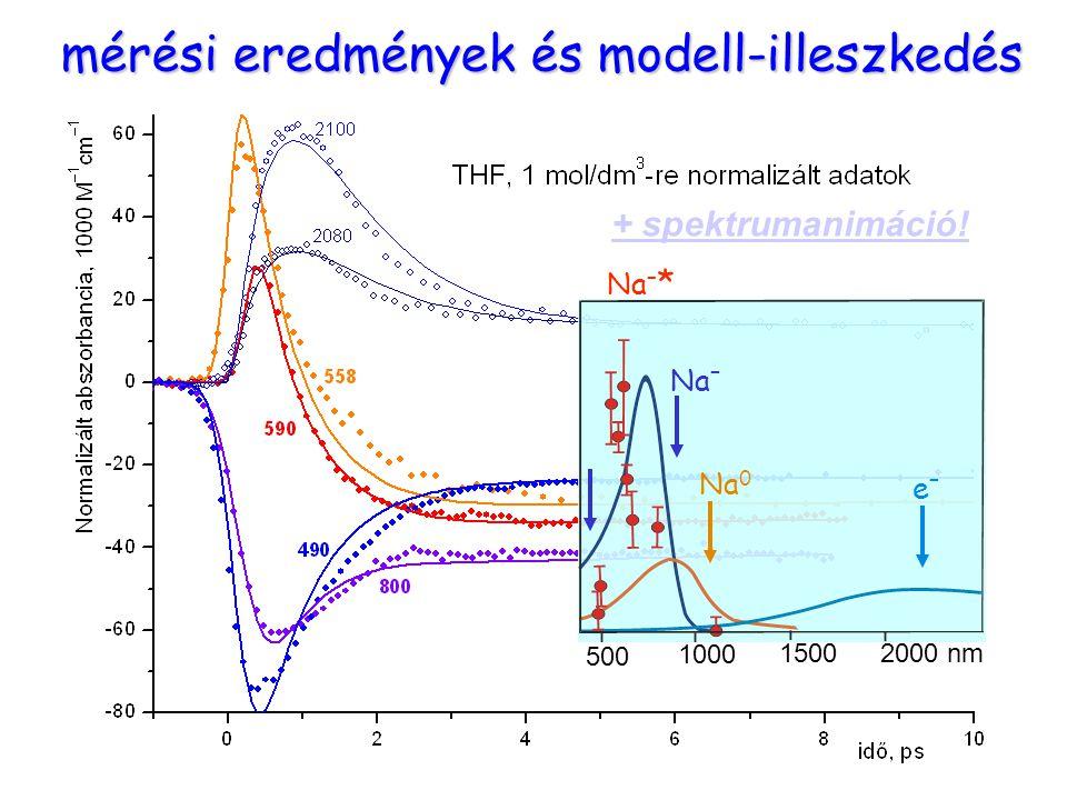 Mérési eredmények mérési eredmények és modell-illeszkedés 500 1000 1500 2000 nm Na 0 Na – e–e– Na – * + spektrumanimáció!