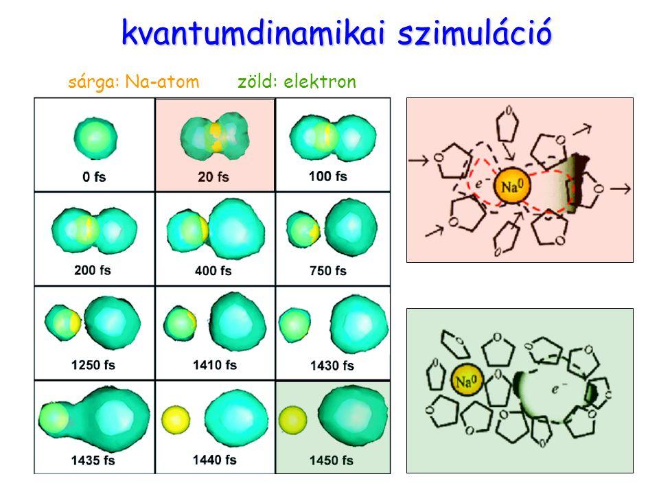 Molekuláris mozgások3 kvantumdinamikai szimuláció sárga: Na-atom zöld: elektron
