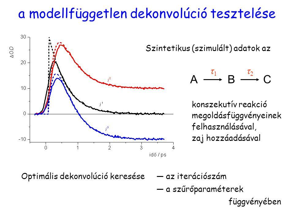 Tesztelés a modellfüggetlen dekonvolúció tesztelése Szintetikus (szimulált) adatok az ABC konszekutív reakció megoldásfüggvényeinek felhasználásával, zaj hozzáadásával Optimális dekonvolúció keresése― az iterációszám ― a szűrőparaméterek függvényében τ1τ1 τ2τ2