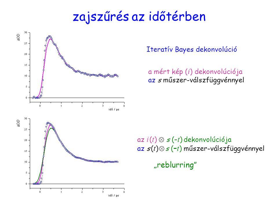 """Zajszűrés az időtérben zajszűrés az időtérben Iteratív Bayes dekonvolúció a mért kép ( i ) dekonvolúciója az s műszer-válszfüggvénnyel az i ( t )  s (– t ) dekonvolúciója az s ( t )  s ( – t ) műszer-válszfüggvénnyel """"reblurring"""