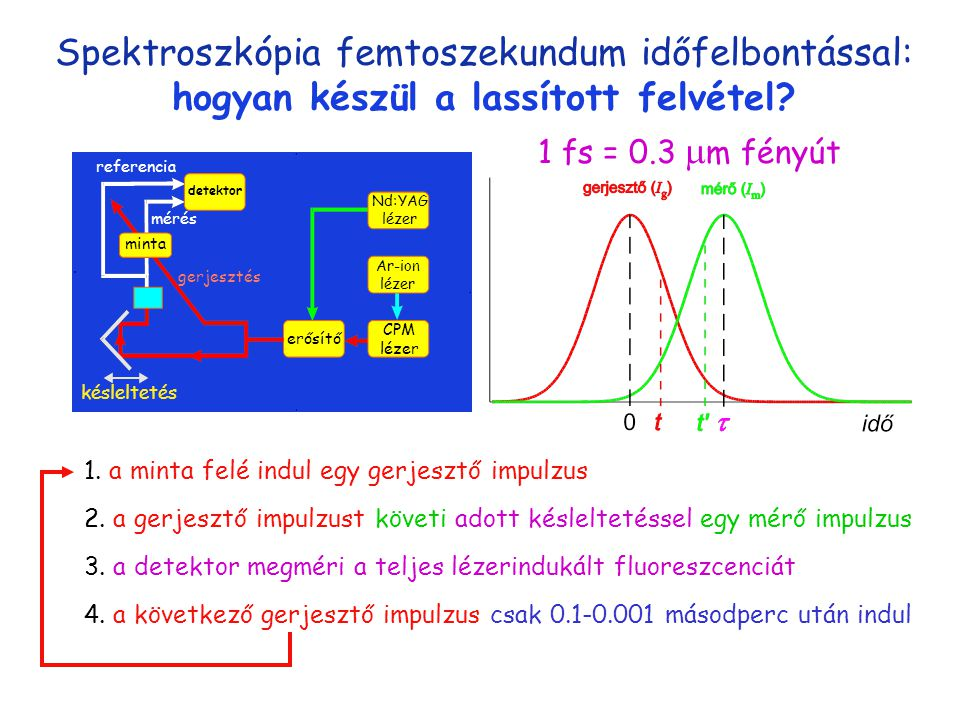 Spektroszkópia femtoszekundum időfelbontással: hogyan készül a lassított felvétel.