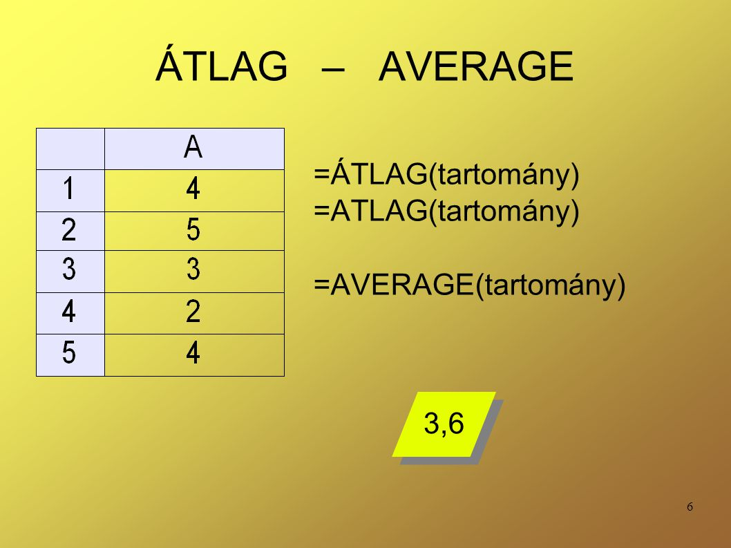 6 ÁTLAG – AVERAGE =ÁTLAG(tartomány) =ATLAG(tartomány) =AVERAGE(tartomány) 3,6
