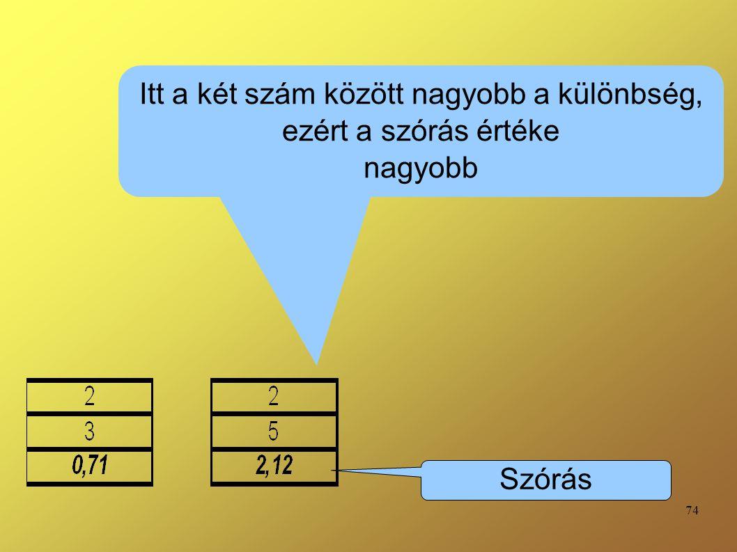 74 Itt a két szám között nagyobb a különbség, ezért a szórás értéke nagyobb Szórás