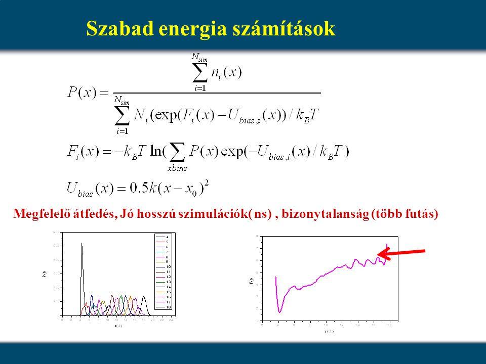 Szabad energia számítások Megfelelő átfedés, Jó hosszú szimulációk( ns), bizonytalanság (több futás)