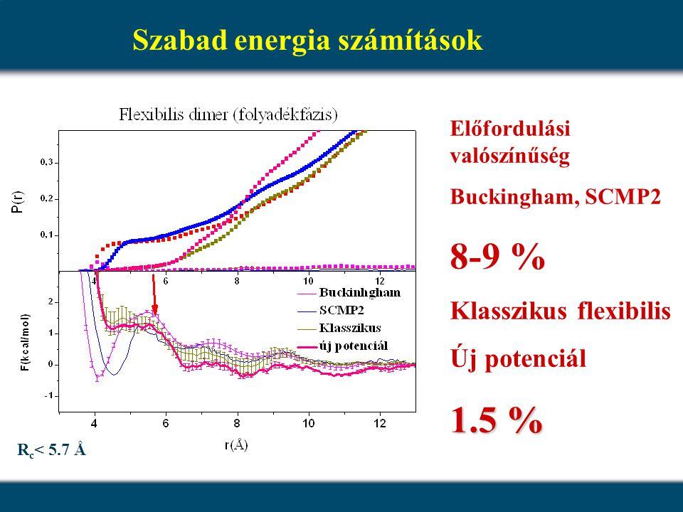 Szabad energia számítások Előfordulási valószínűség Buckingham, SCMP2 8-9 % Klasszikus flexibilis Új potenciál 1.5 % R c < 5.7 Å