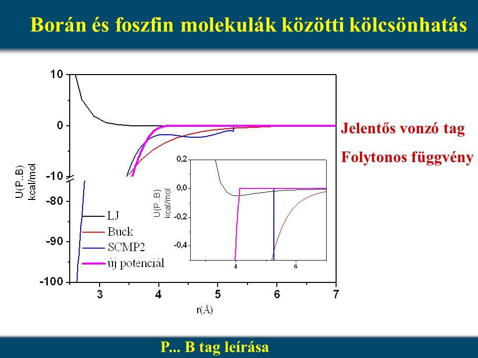 Borán és foszfin molekulák közötti kölcsönhatás P... B tag leírása Jelentős vonzó tag Folytonos függvény
