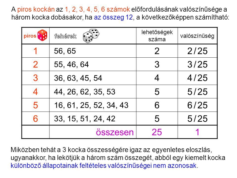 Miközben tehát a 3 kocka összességére igaz az egyenletes eloszlás, ugyanakkor, ha lekötjük a három szám összegét, abból egy kiemelt kocka különböző állapotainak feltételes valószínűségei nem azonosak.