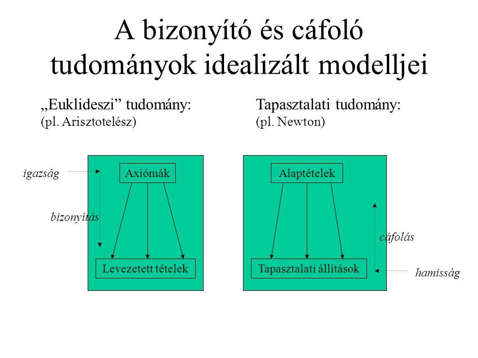 """A bizonyító és cáfoló tudományok idealizált modelljei AxiómákAlaptételek Levezetett tételekTapasztalati állítások """"Euklideszi"""" tudomány: (pl. Arisztot"""