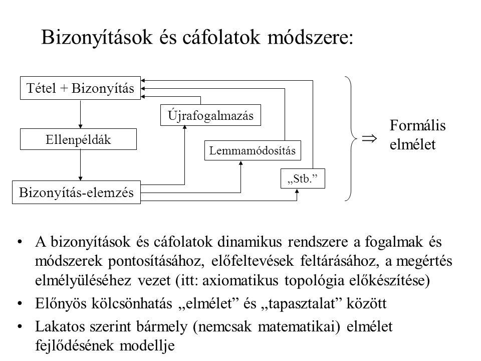 Bizonyítások és cáfolatok módszere: A bizonyítások és cáfolatok dinamikus rendszere a fogalmak és módszerek pontosításához, előfeltevések feltárásához