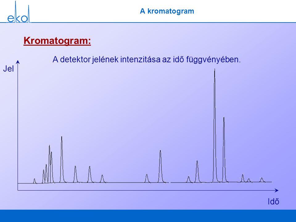 A kromatogram Kromatogram: A detektor jelének intenzitása az idő függvényében. Idő Jel